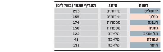מדד ערך ארנונה מספרות
